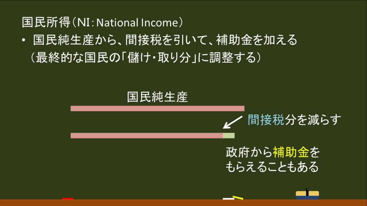 政経(経済):国民所得(狭義)(NI)   オンライン無料塾「ターン ...