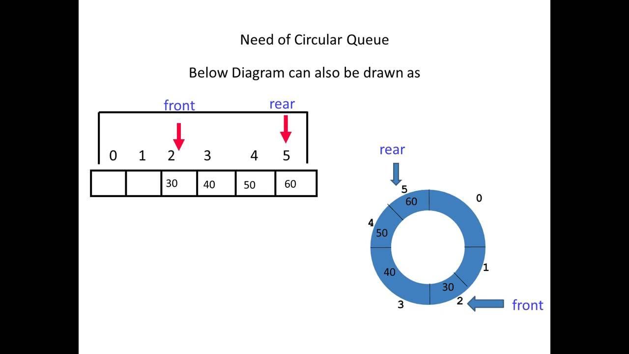 Need of circular queue youtube ccuart Gallery