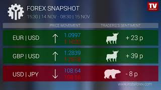 InstaForex tv news: Who earned on Forex 15.11.2019 9:30