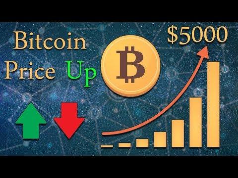 Bitcoin Price Analysis | BTC Price PUMP To $5000