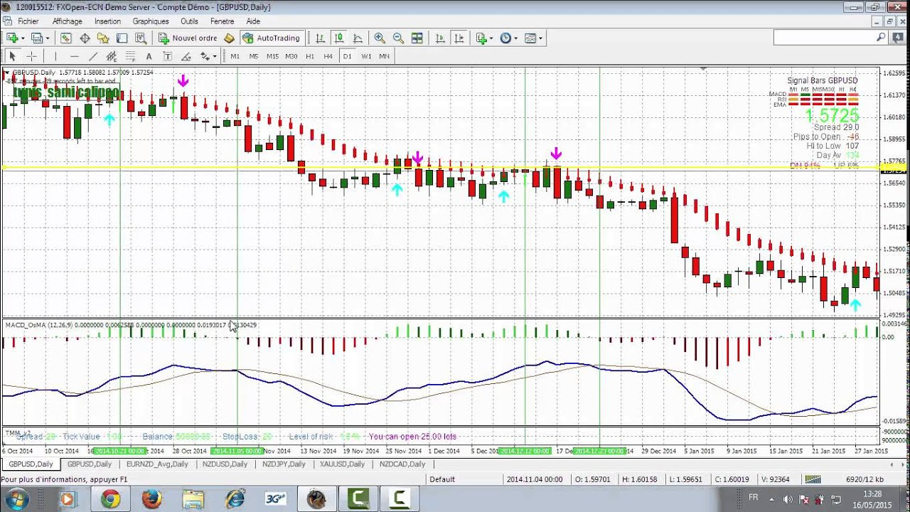 Youtube forex strategy secrets