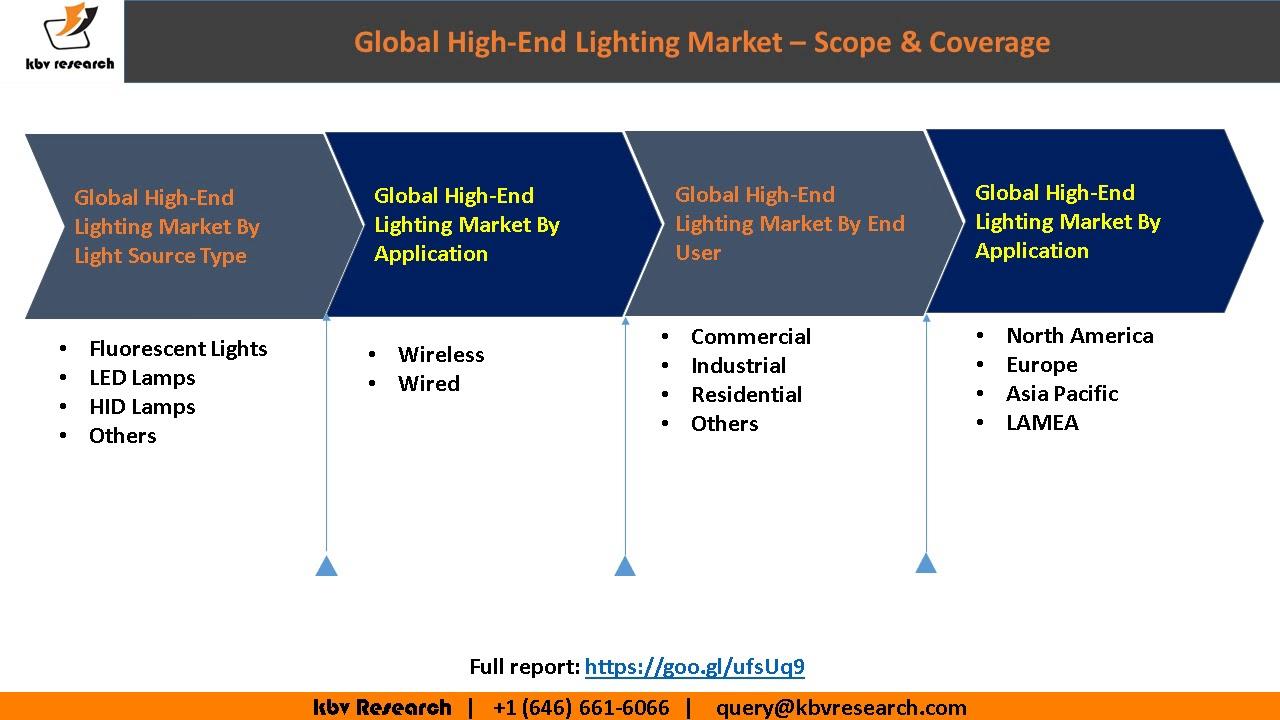 Global High End Lighting Market Growth