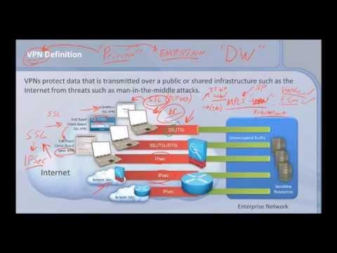 Understanding Cisco SSL VPN vs IPSec VPN
