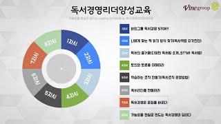 조직 독서토론 운영가이드 - 독서경영리더양성과정[바인아…