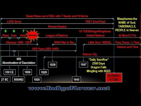 Revelation 13: First Beast is YHWH (Yahweh / Jehovah)