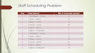 Scheduling Problem: A Linear Programming Example
