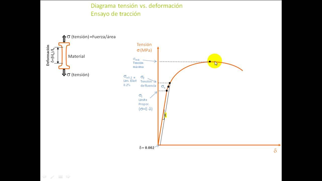 Diagrama De Traccion