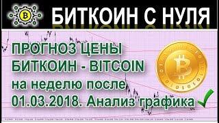 Прогноз курса биткоин (bitcoin) на 8 марта 2019 года. Прогноз цены криптовалюты через неделю.