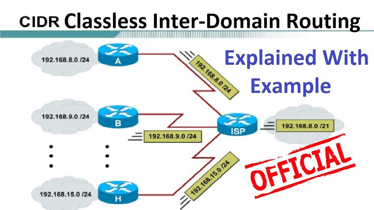 CIDR -- Classless InterDomain Routing