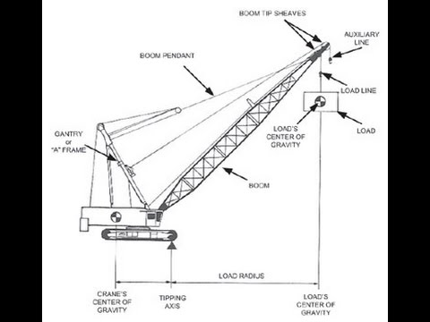 Crane Parts Diagram T Ball Field Printable Crawler Components Wiring Schematic Block Inspection Work Description Yale
