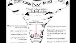 Best Practice Website Design for B2B Lead Generation - McRae&Co/Brainrider