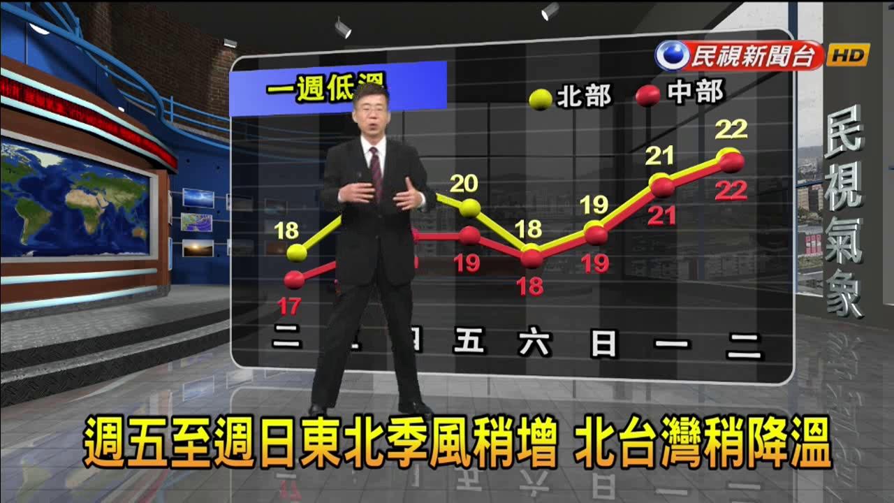 2017/11/01 週三.四東北季風減弱 氣溫上升-民視新聞 - YouTube
