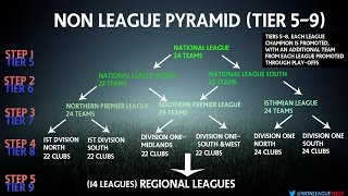 Non League Football Pyramid EXPLAINED! | Non League YT