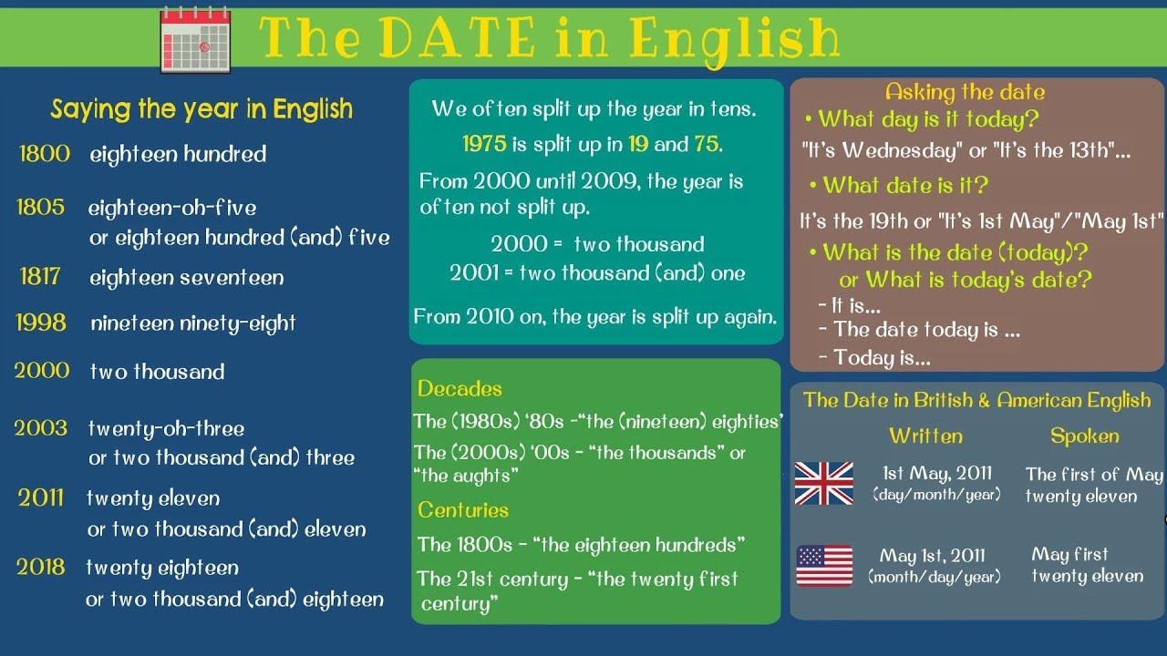 the date today english
