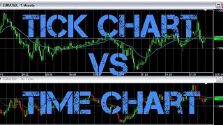 Tick Chart in Forex, Futures & Stock Trading
