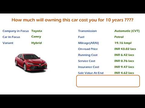 Toyota Camry (Hybrid) Ownership Cost - Price, Service Cost, Insurance (India Car Analysis)