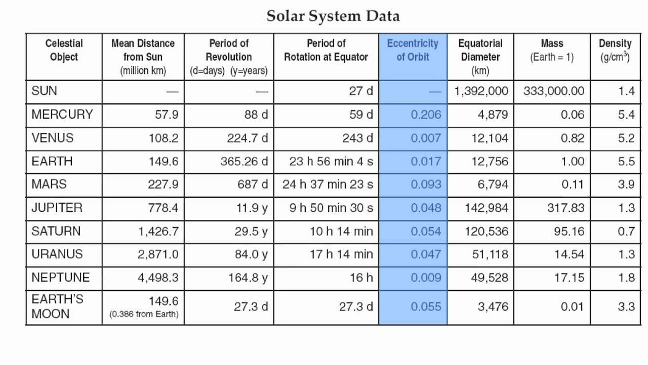 Reference Table Page 15Solar System Data ChartHommocks