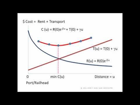 OPTIMAL LOCATION: RENT + TRANSPORTATION = TOTAL COST