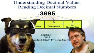 How to Read Decimal Numbers - Easy Method to Name Decimal Values(In this short video you will learn how to easily read and write decimal number values for a given number. We name a decimal value by using the words that show ..., 2015-05-08T09:00:00.000Z)