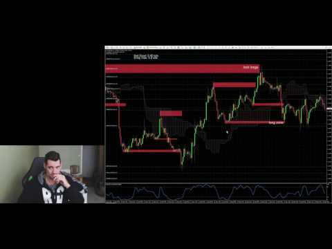 Forex trading, looking at the forum and charts