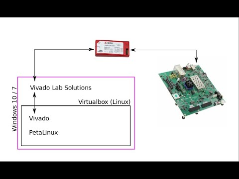 Zynq Ultrascale+ and Petalinux - part 2 - Software setup and JTAG  connectivity (Linux Virtualbox)