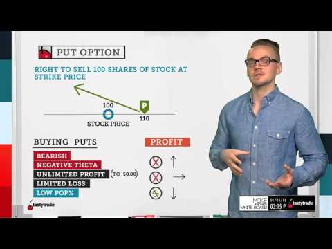 Put Option | Options Trading Concepts