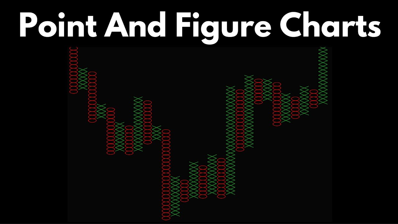 Better Know An Indicator Point And Figure Charts Youtube