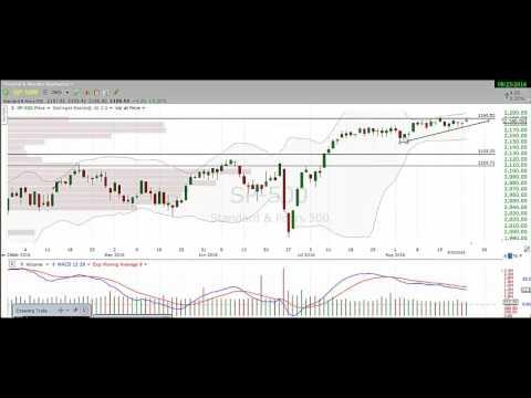 Stock Market Technical Analysis SPY SPX SPXU SDS ES F VIX VXX UVXY