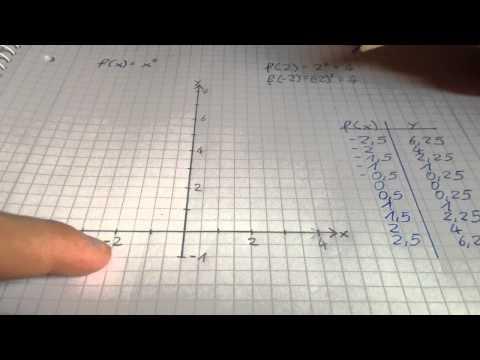 Steigungsdreieck berechnen -Lineare Funktion- Formel für Steigung m, Aufgaben mit Lösung, LehrerBros from YouTube · Duration:  6 minutes 59 seconds