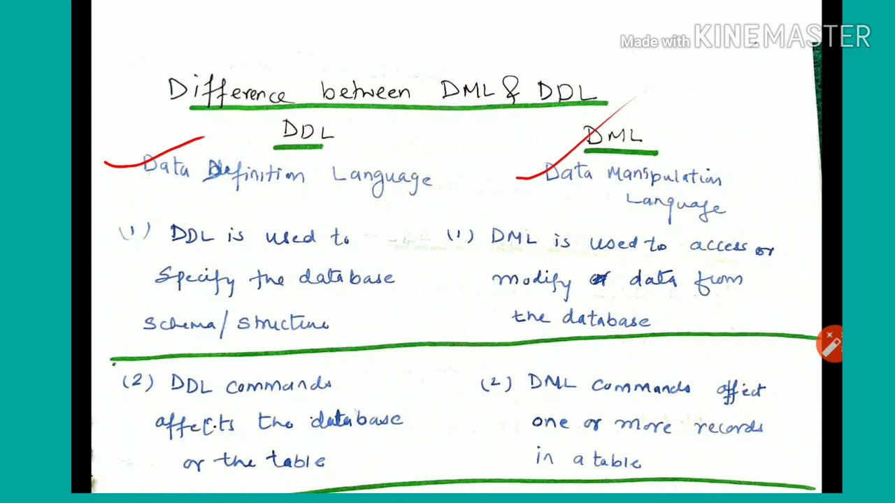 Fun Practice and Test: Ddl And Dml Commands