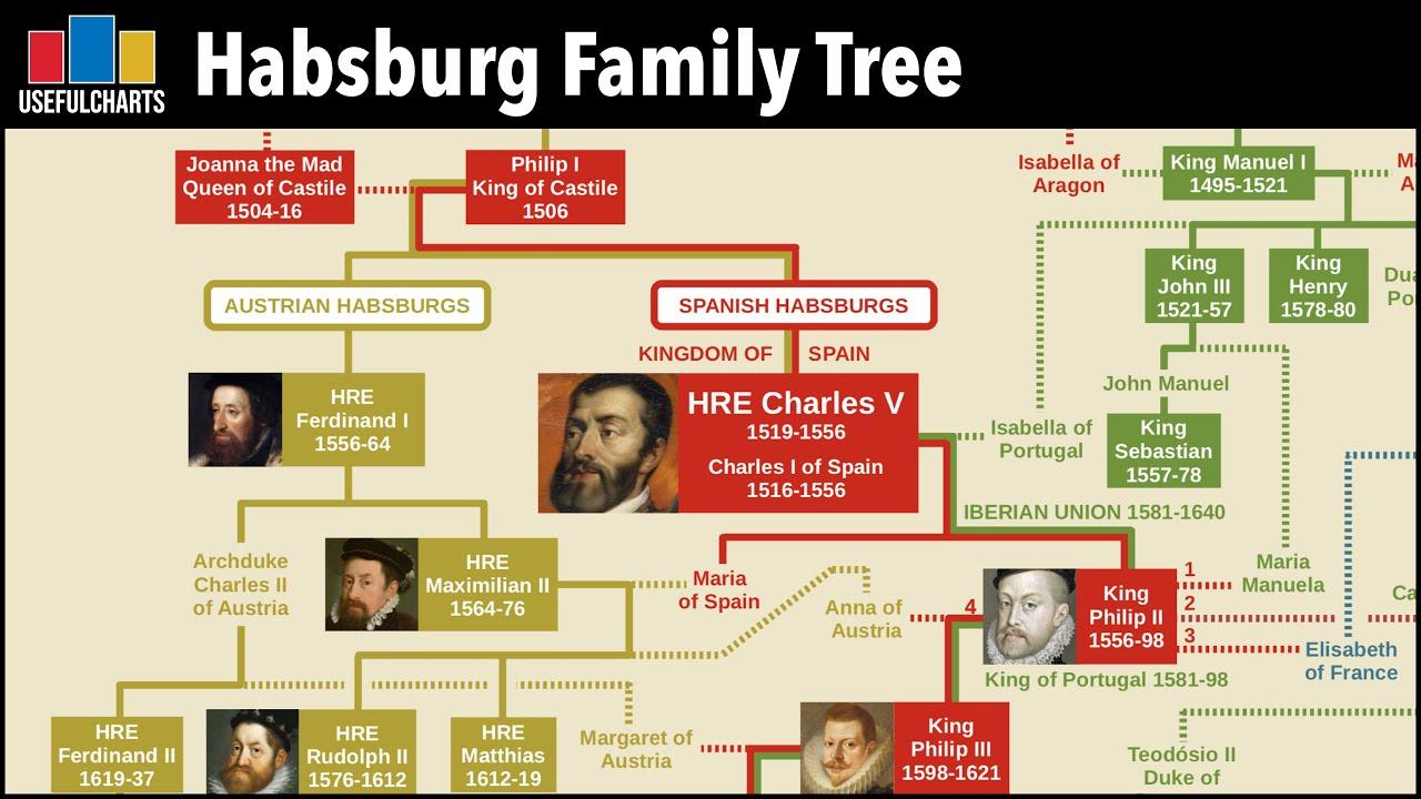 Habsburg Dynasty Family Tree Youtube
