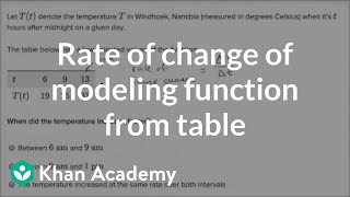 Average Rate Of Change For Function From Table