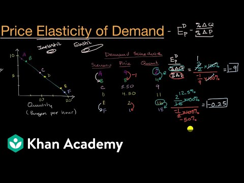 Introduction To Price Elasticity Of Demand | APⓇ Microeconomics | Khan Academy