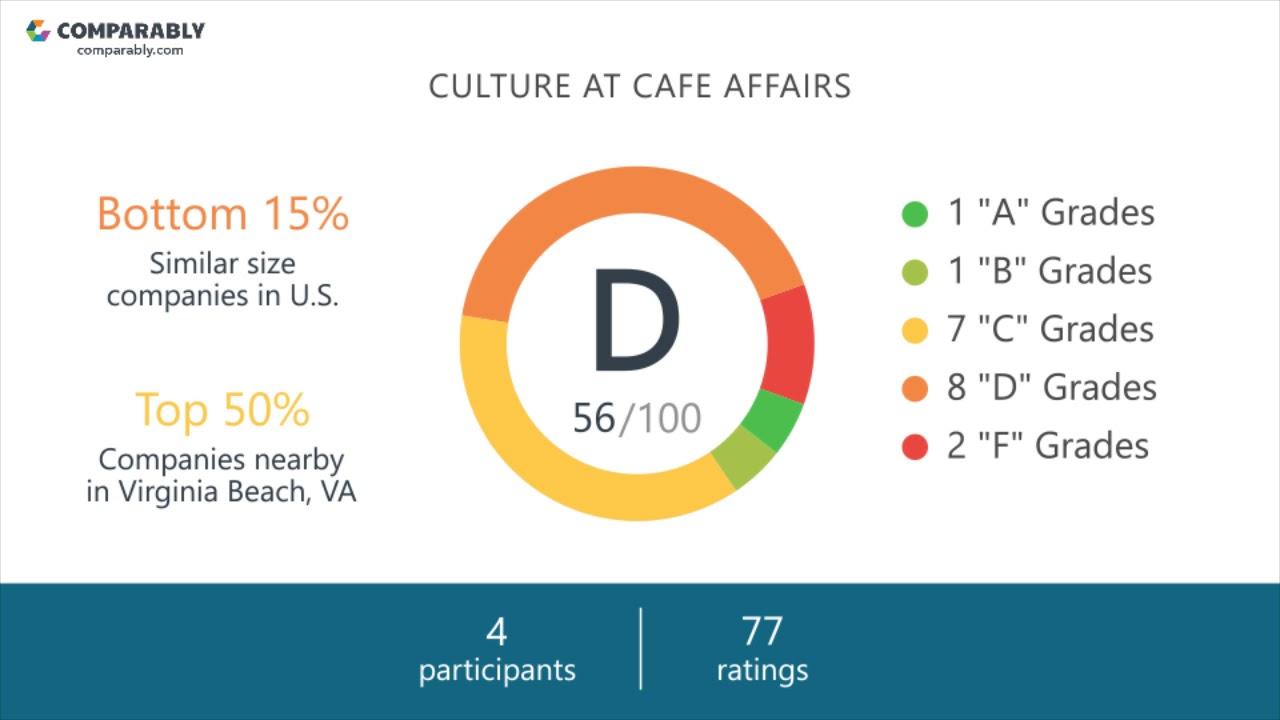 Cafe Affairs Employee Reviews - Q3 2018