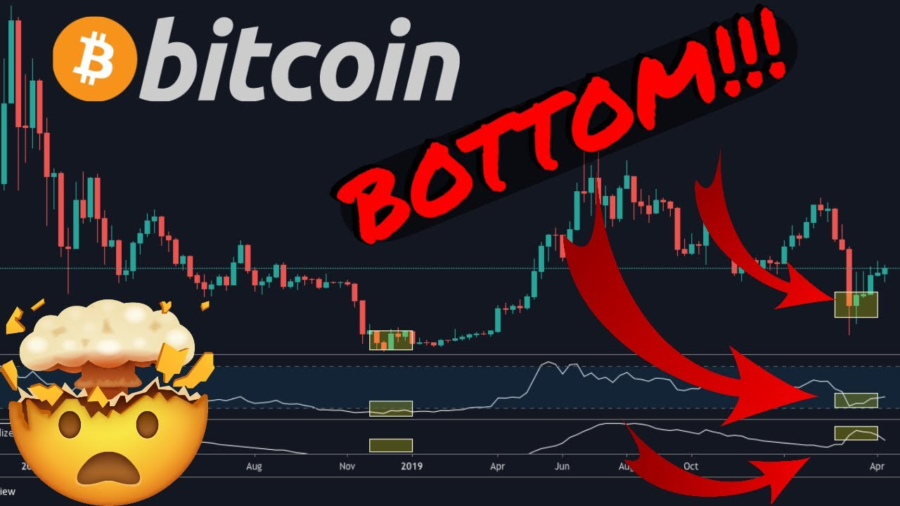 BITCOIN INDICATOR THAT NEVER FAILED!!! PREDICTS THE PRICE BOTTOM!!! MUST WATCH!!!! 1