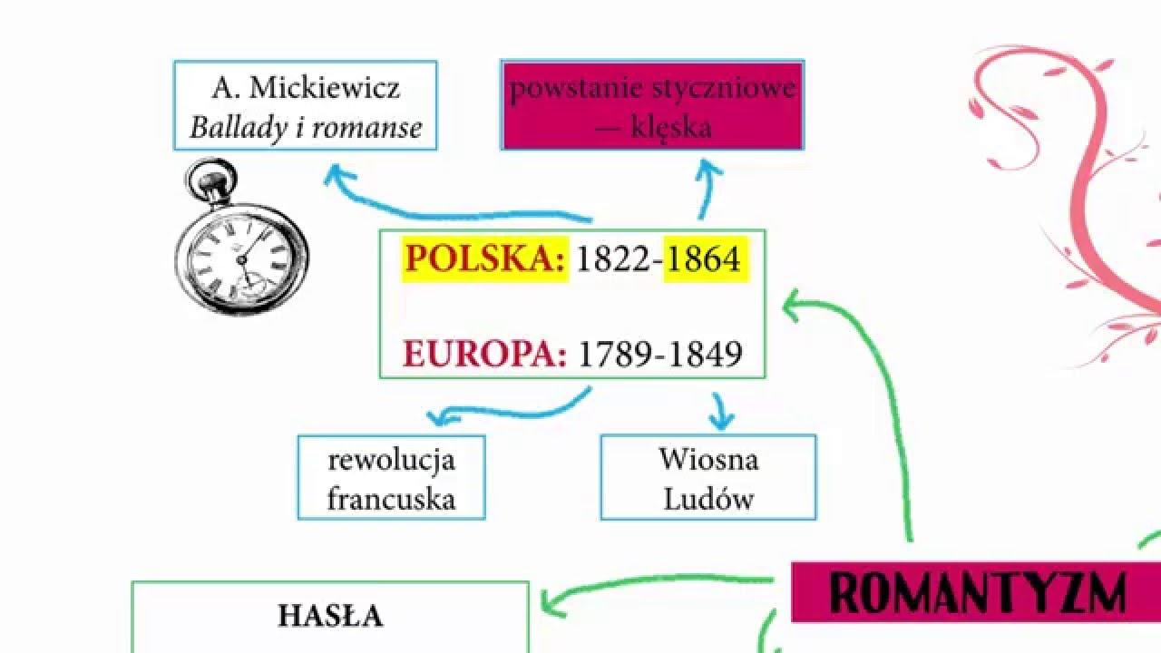 Romantyzm Mapa Mysli Youtube