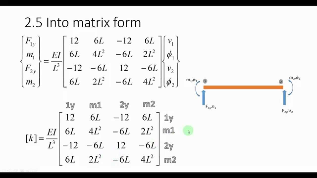 Coefficients of the stiffness matrix - Derivation - Beam element