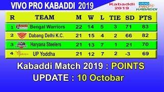 Pro Kabaddi 2019 Points Table || LAST UPDATE (10/10/2019) in Hindi