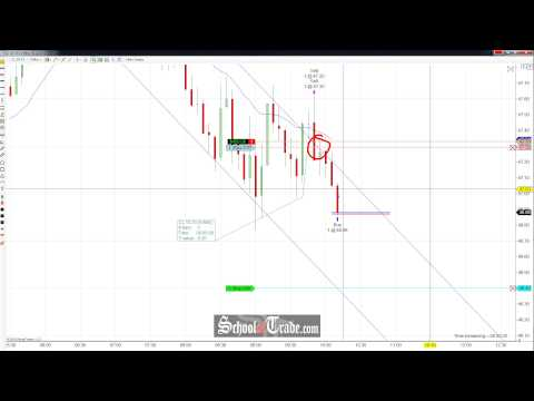 Price Action Trading The Channel On Crude Oil Futures; SchoolOfTrade.com