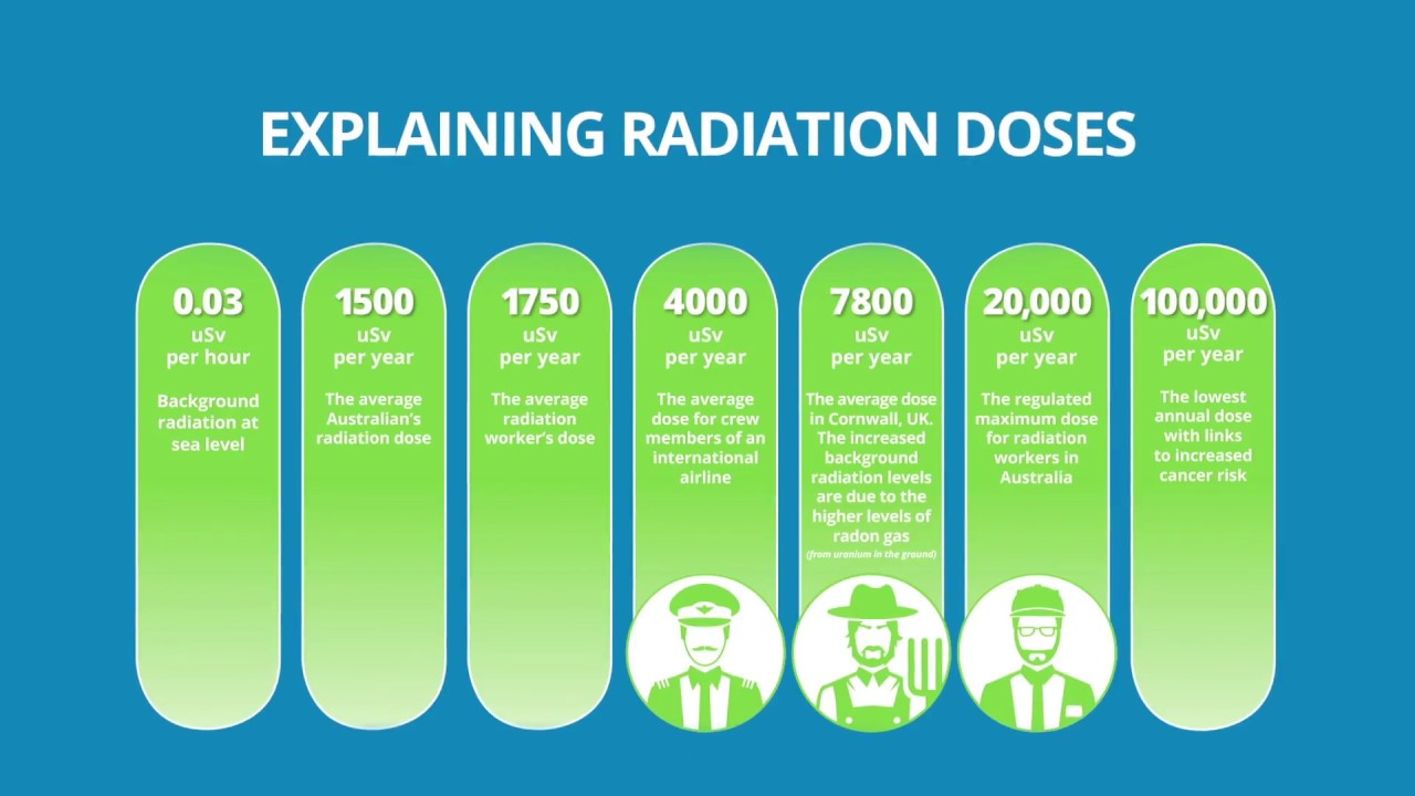 What is radiation? - YouTube