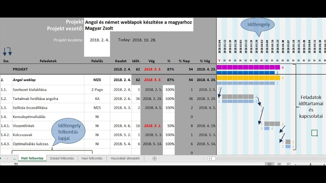 Gantt Diagram Keszitese Excel Sablonnal Magyar Youtube
