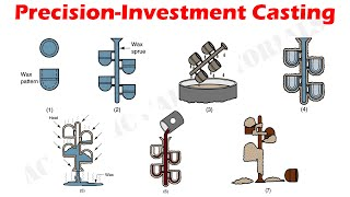 Precision Investment Casting, or Lost Wax Casting Process - Expandable Mold Casting Processes.
