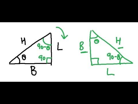 Why Sin (90-theta) = Cos (theta)?