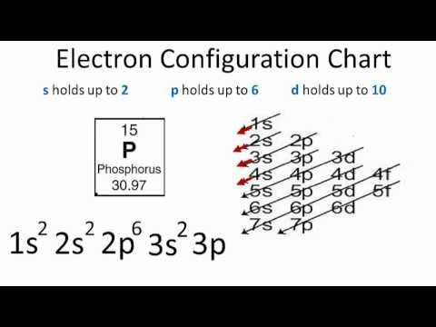 Orbital Diagram And Longhand Electron Configuration For Mg Diagram
