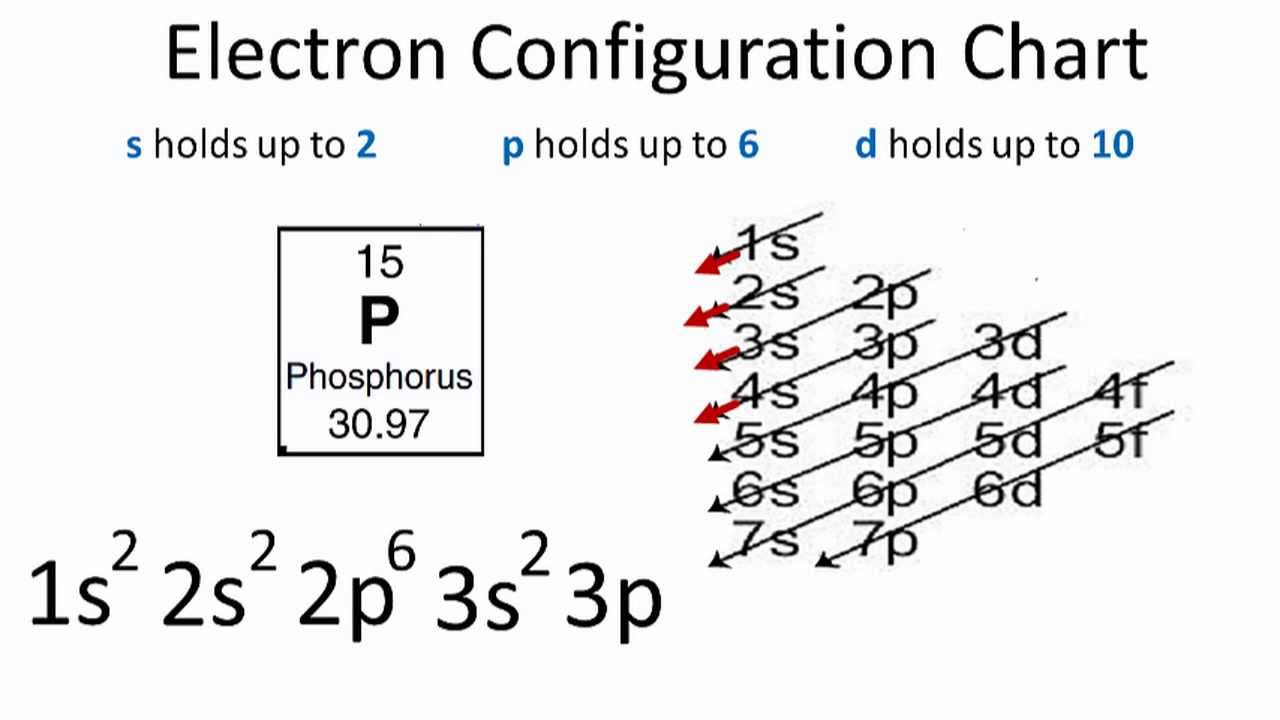 phosphorus electron configuration