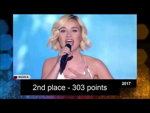Eurovision 2011-2017 / top 10 each year / every points