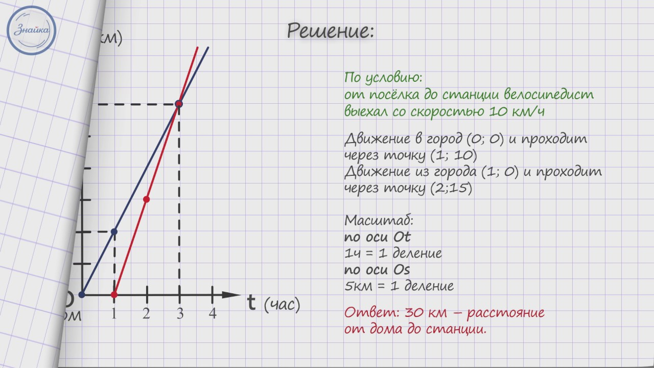 Графический способ решение текстовых задач язык для решения задач на эвм