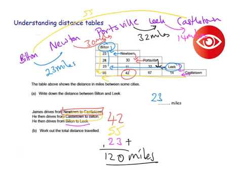 Understanding distance tables
