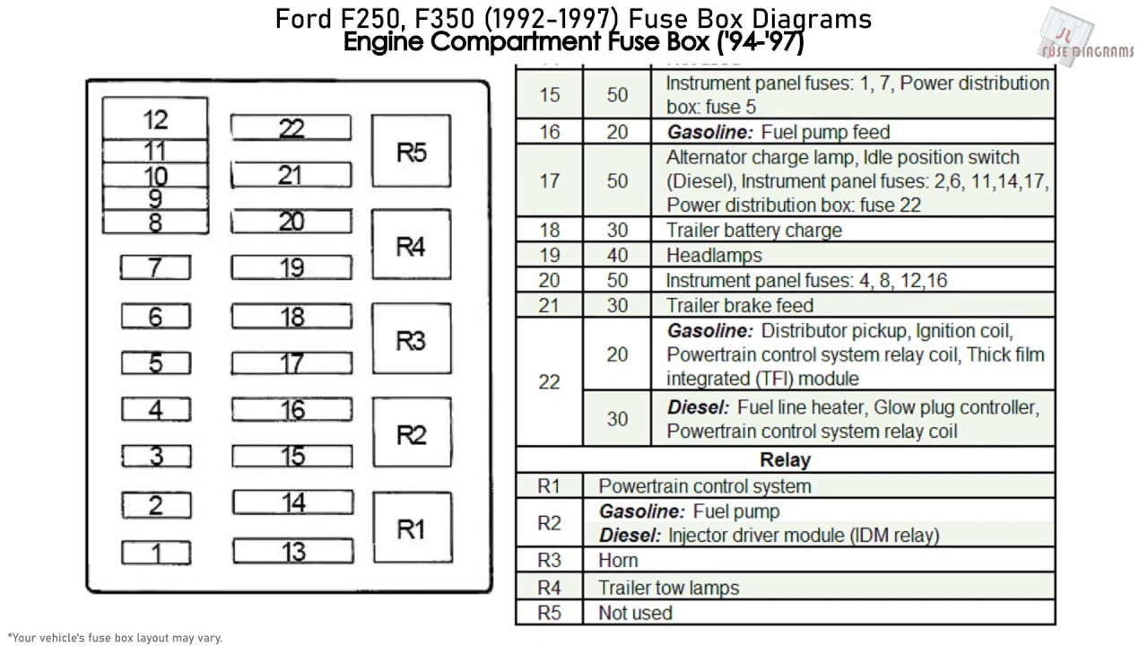 ford f250, f350 (1992-1997) fuse box diagrams - youtube  youtube