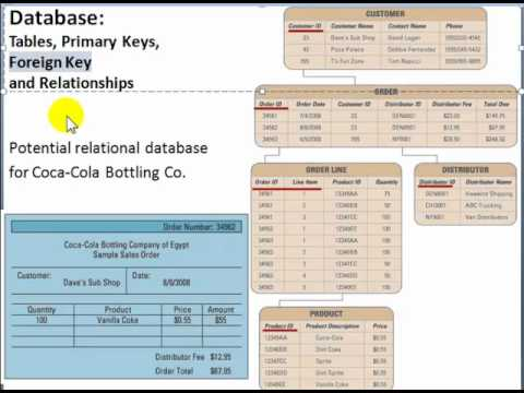 Database Tables, Primary Keys, Foreign Keys, and Relationships